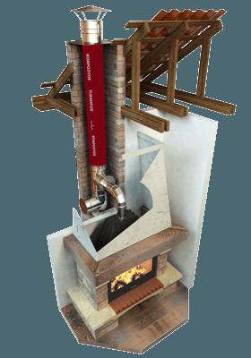 дымоходы для каминов ФуранФлекс