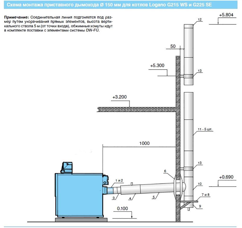 Необходимые элементы дымохода для газового котла тяга в дымоходе видео
